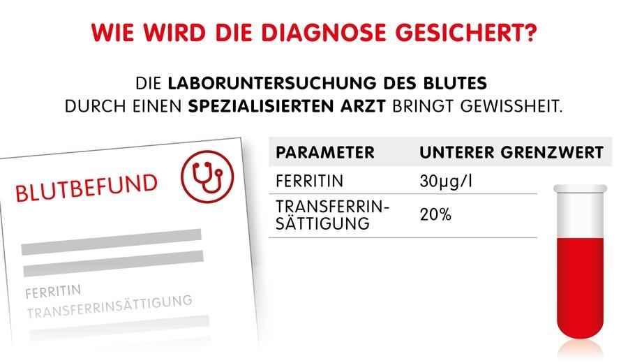 Infographik: Laboruntersuchung und Diagnose - wichtige Blutwerte bei Eisenmangel