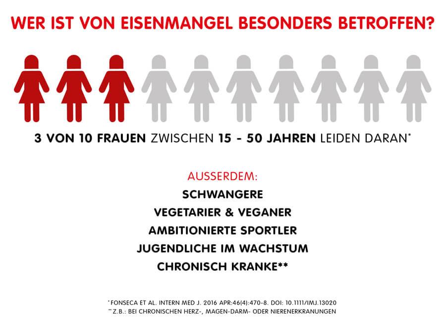 Infographik: Menschen mit Neigung zum Eisenmangel