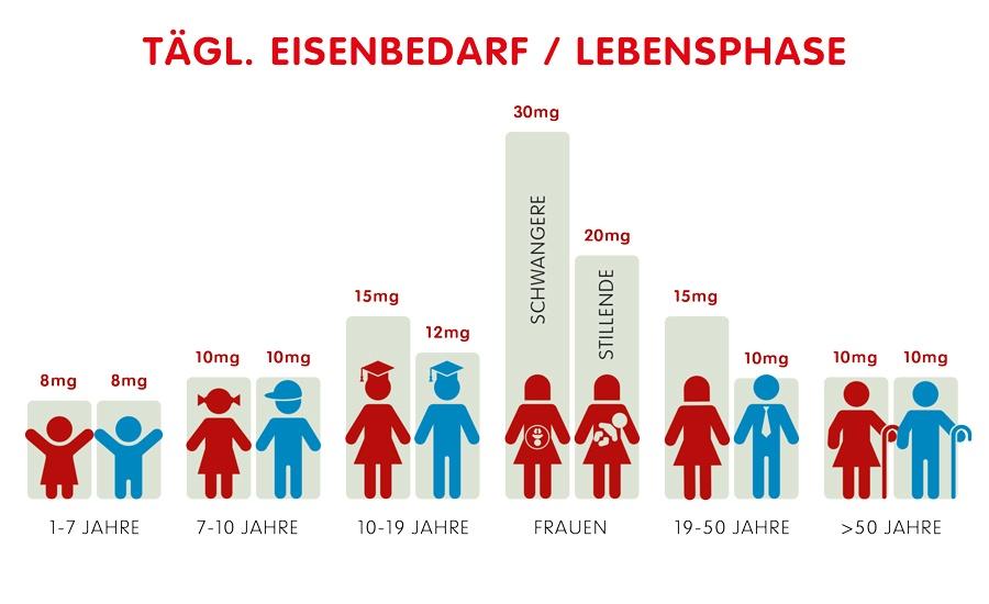 Infographik: Täglicher Eisenbedarf in verschiedenen Lebensphasen
