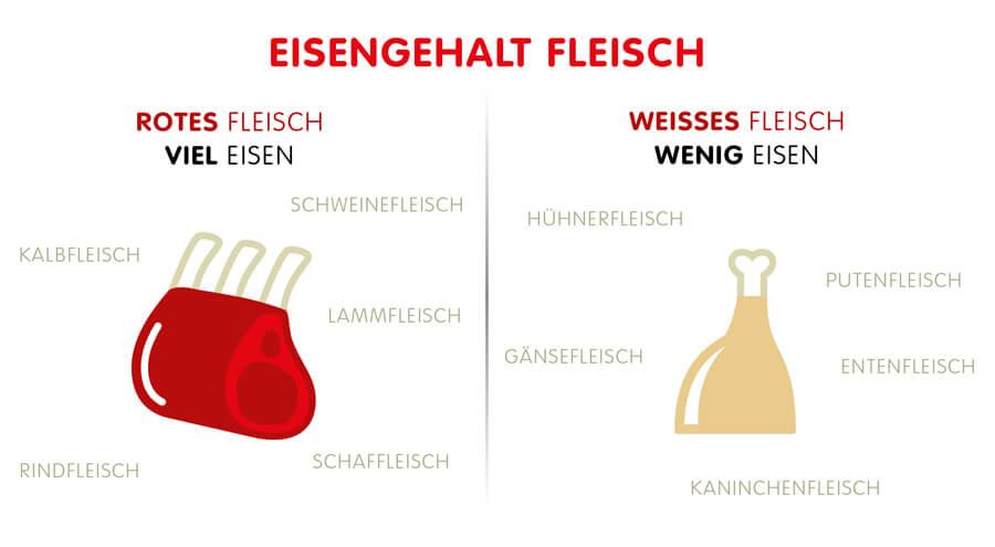 Infographik: Eisengehalt Rotes Fleisch und Weißes Fleisch