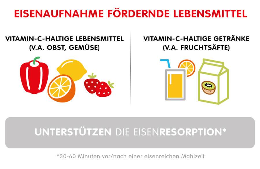 Infographik: Diese Lebensmittel fördern die Aufnahme von Eisen im Körper