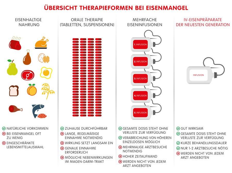 Eisenmangel-Therapien im Überblick
